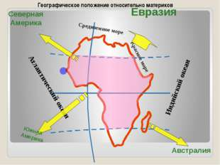 Средиземное море Красное море Атлантический океан Индийский океан Евразия Се