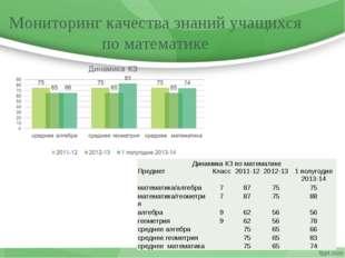 Мониторинг качества знаний учащихся по математике Динамика КЗ по математике