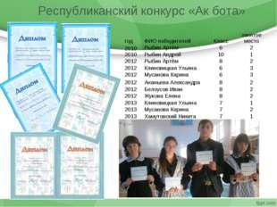 Республиканский конкурс «Ак бота» годФИО победителейКлассзанятое место 201