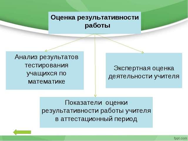 Оценка результативности работы Анализ результатов тестирования учащихся по ма...