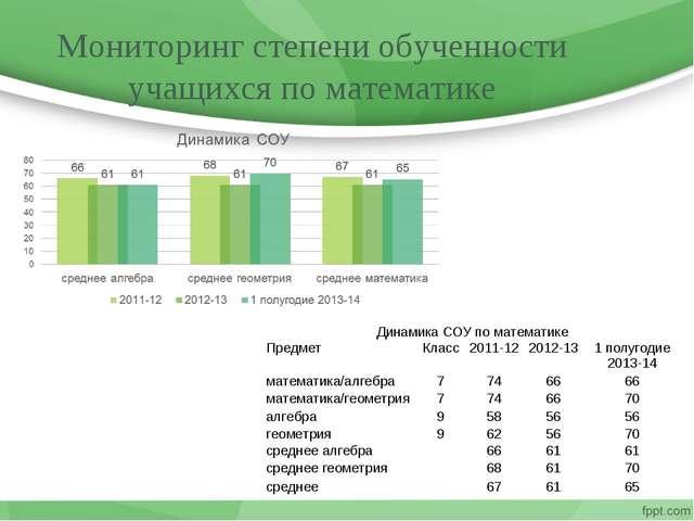 Мониторинг степени обученности учащихся по математике Динамика СОУ по математ...