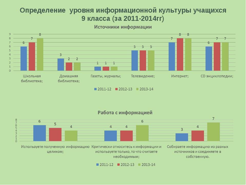 Определение уровня информационной культуры учащихся 9 класса (за 2011-2014гг)