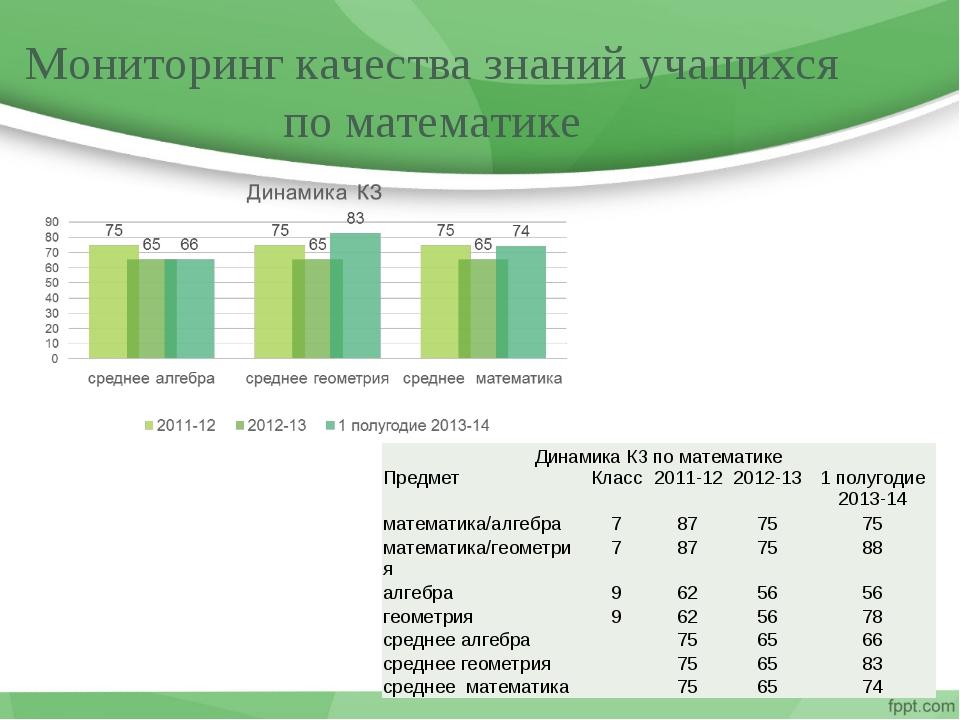 Мониторинг качества знаний учащихся по математике Динамика КЗ по математике...