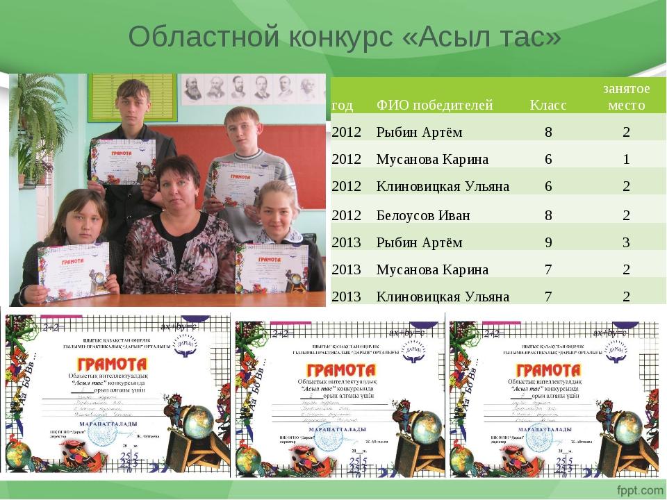 Областной конкурс «Асыл тас» годФИО победителейКлассзанятое место 2012Рыб...