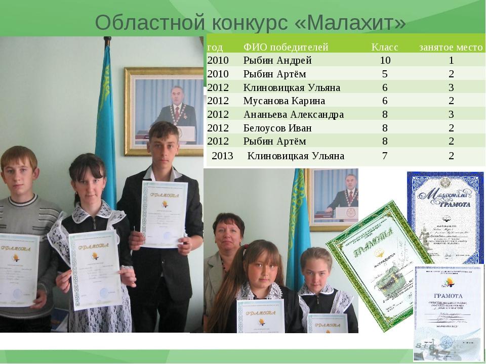 Областной конкурс «Малахит» годФИО победителейКлассзанятое место 2010Рыби...