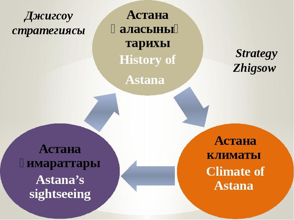 Джигсоу стратегиясы Strategy Zhigsow