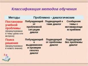 Классификация методов обучения Методы Проблемно - диалогические Постановки уч