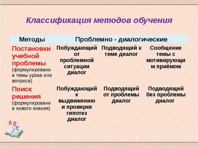 Классификация методов обучения Методы Проблемно - диалогические Постановки уч...