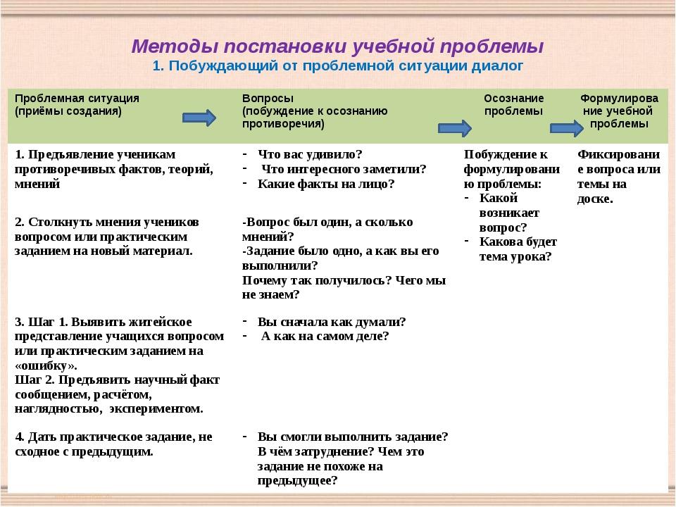 Методы постановки учебной проблемы 1. Побуждающий от проблемной ситуации диал...