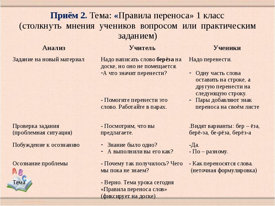 Приём 2. Тема: «Правила переноса» 1 класс (столкнуть мнения учеников вопросом...