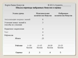 Карта банка Бонусов Ф.И.О.студента________ Шкала перевода набранных бонусов в