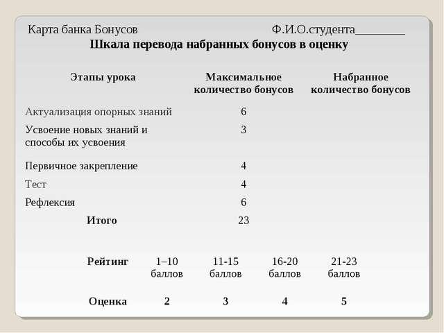 Карта банка Бонусов Ф.И.О.студента________ Шкала перевода набранных бонусов в...