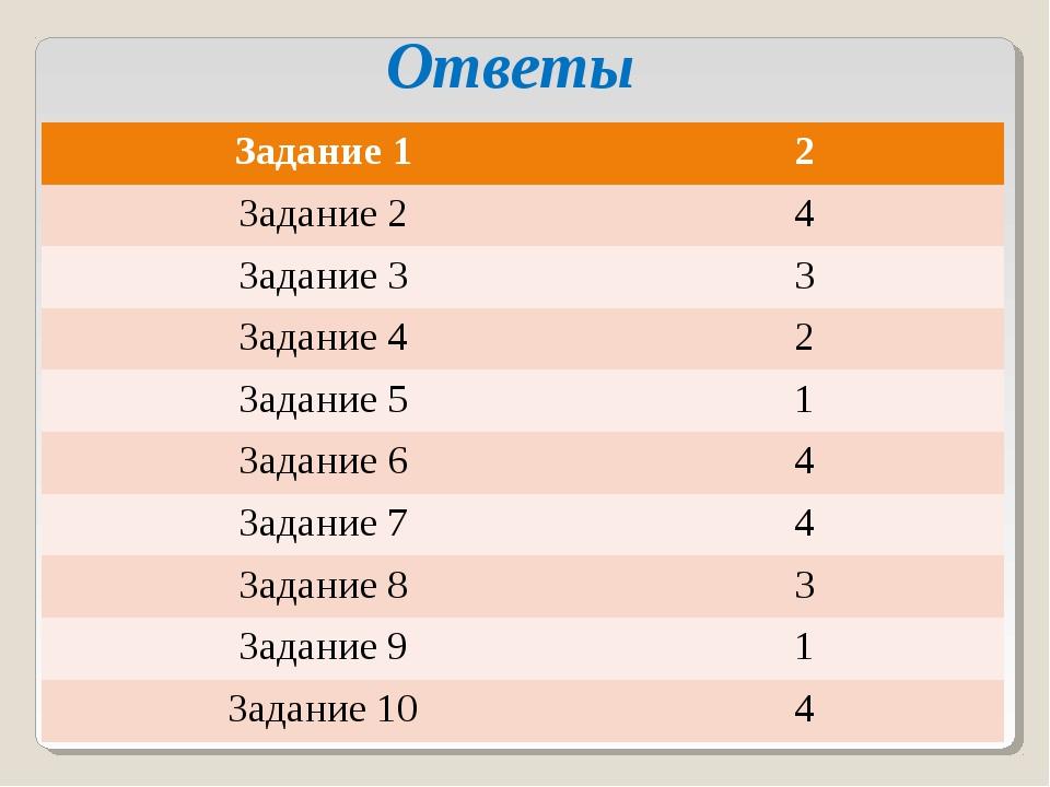 Ответы Задание 12 Задание 24 Задание 33 Задание 42 Задание 51 Задание 6...