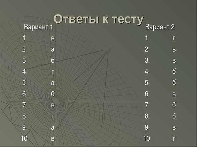 Ответы к тесту Вариант 1Вариант 2 1в1г 2а2в 3б3в 4г4б 5а...