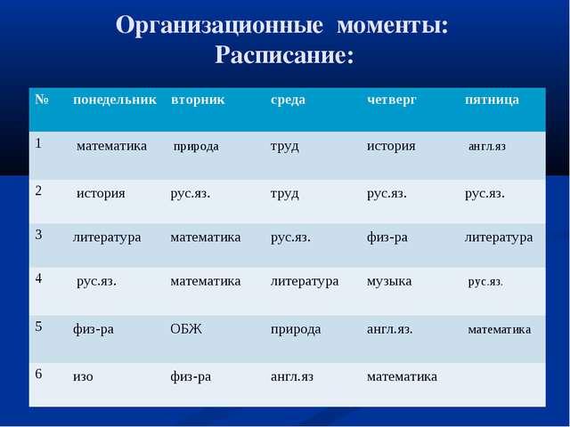 Организационные моменты: Расписание: №понедельниквторниксредачетвергпятн...