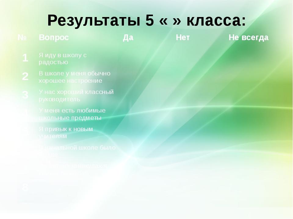 Результаты 5 « » класса: №ВопросДаНетНе всегда 1Я иду в школу с радостью...