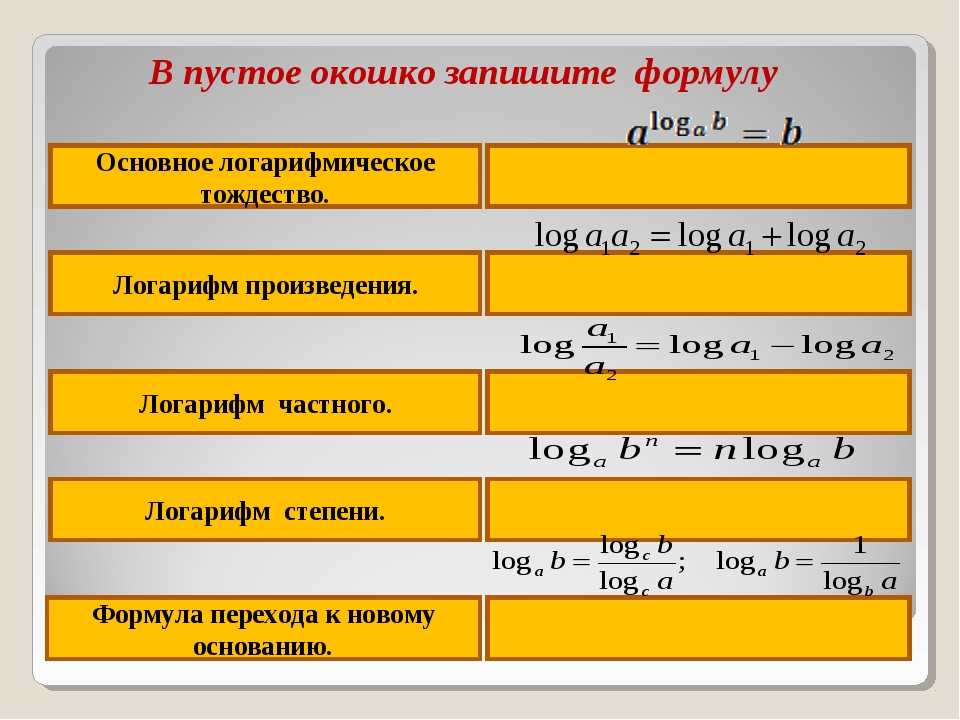 Основное логарифмическое тождество. Логарифм произведения. Логарифм частного....