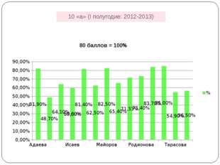 10 «а» (I полугодие: 2012-2013)