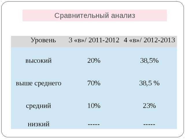 Сравнительный анализ Уровень 3 «в»/ 2011-2012 4 «в»/ 2012-2013 высокий 20% 38...