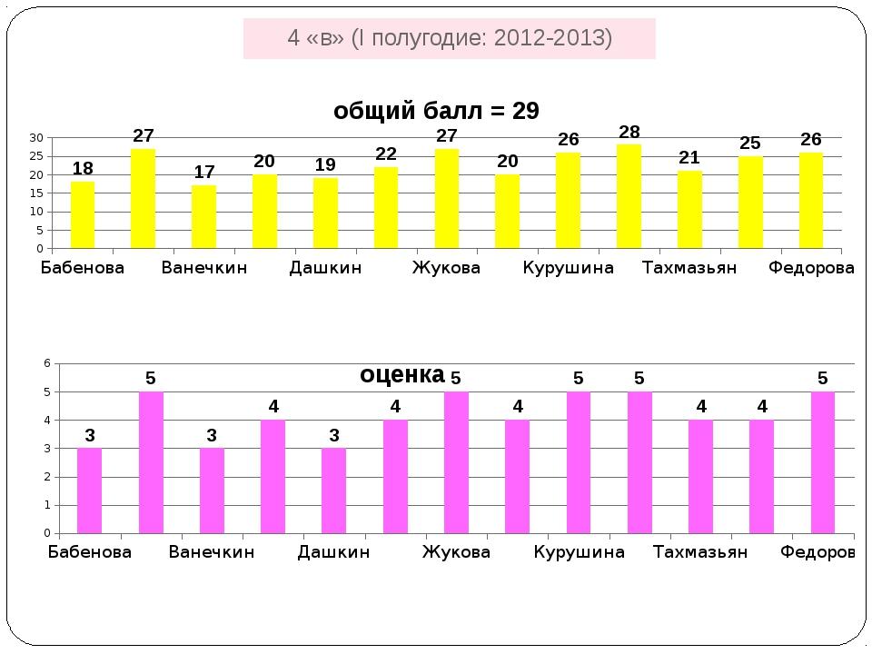 4 «в» (I полугодие: 2012-2013)