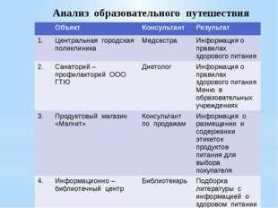 Анализ образовательного путешествия Объект Консультант Результат 1. Центральн