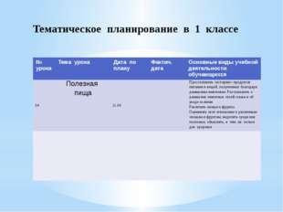 Тематическое планирование в 1 классе № урока Тема урока Дата по плану Фактич.
