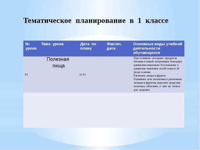 Тематическое планирование в 1 классе № урока Тема урока Дата по плану Фактич....
