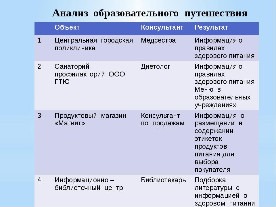 Анализ образовательного путешествия Объект Консультант Результат 1. Центральн...