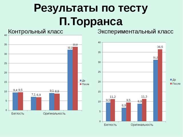 Результаты по тесту П.Торранса Контрольный класс Экспериментальный класс