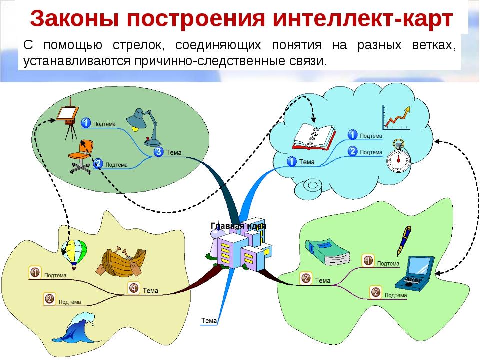 Законы построения интеллект-карт С помощью стрелок, соединяющих понятия на ра...