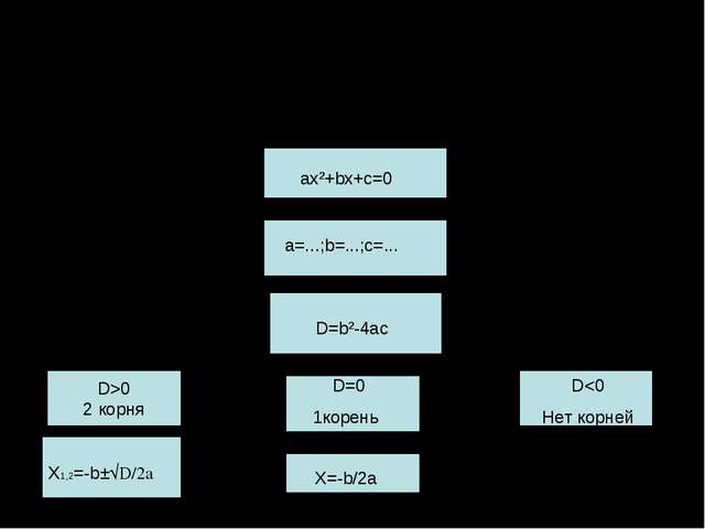 Решение квадратного уравнения ax²+bx+c=0 D>0 2 корня ax²+bx+c=0 a=...;b=...;c...