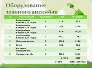 №НаименованиеКоличествоЦенаСтоимость 1Горшок пласт Классик 1,1л террак4