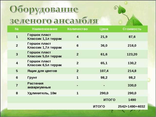 №НаименованиеКоличествоЦенаСтоимость 1Горшок пласт Классик 1,1л террак4...
