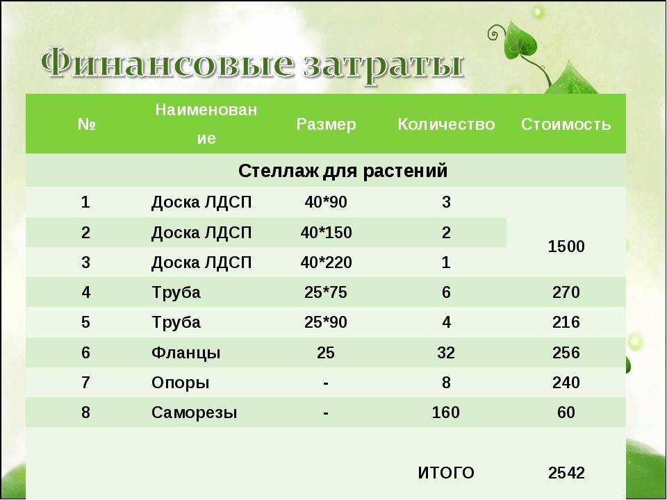 №НаименованиеРазмерКоличествоСтоимость Стеллаж для растений 1Доска ЛДСП...
