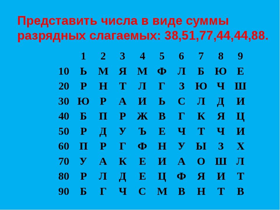 Представить числа в виде суммы разрядных слагаемых: 38,51,77,44,44,88. 1 2 3...