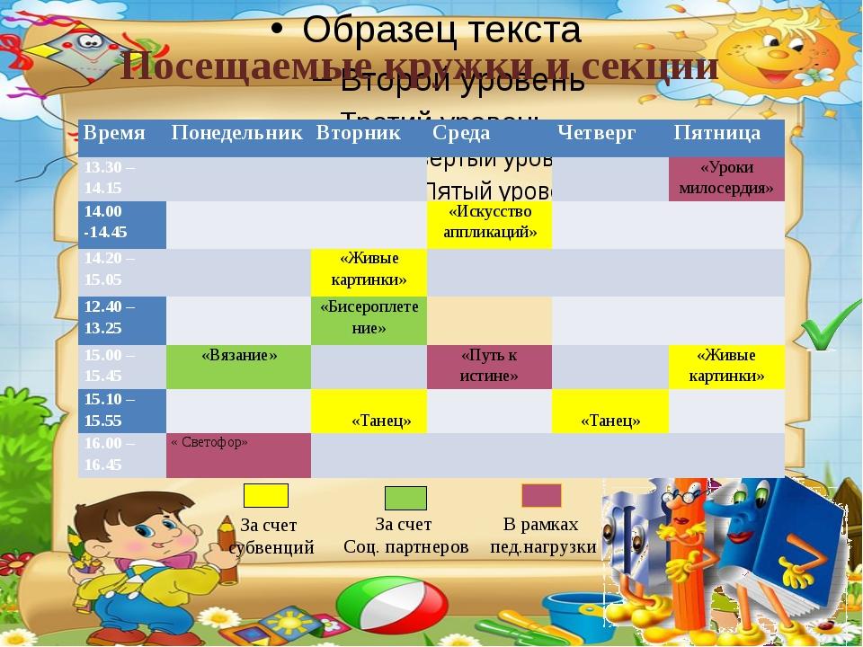 Посещаемые кружки и секции За счет субвенций За счет Соц. партнеров В рамках...
