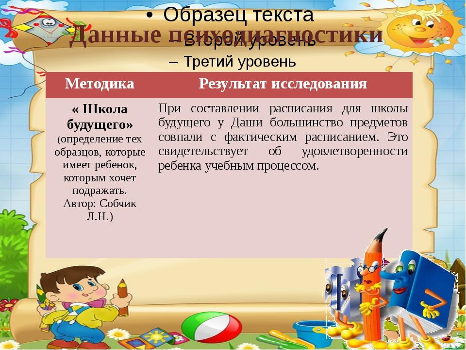 Данные психодиагностики Методика Результат исследования « Школабудущего» (опр...
