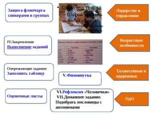 Защита флипчарта спикерами в группах Лидерство и управление IV.Закрепление В