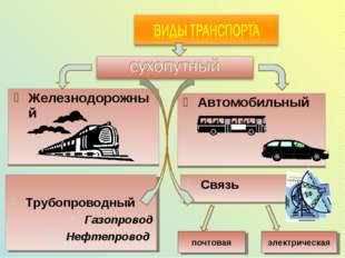 Железнодорожный Автомобильный Трубопроводный Газопровод Нефтепровод Связь поч