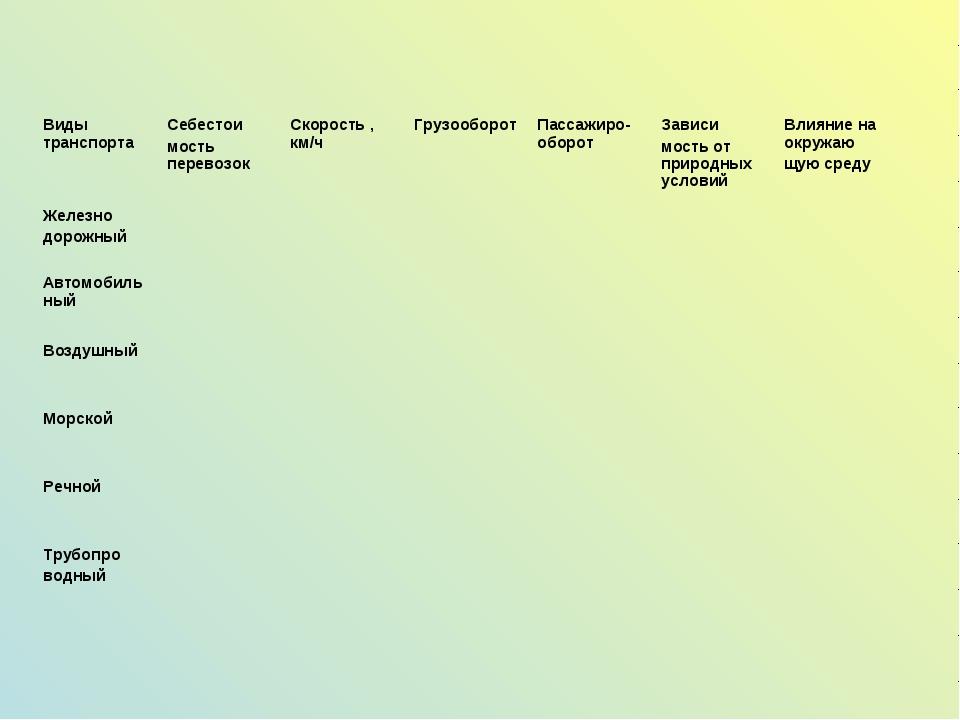 Виды транспортаСебестои мость перевозокСкорость , км/чГрузооборотПассажир...