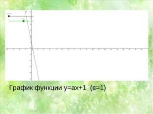 График функции y=ax+1 (в=1)