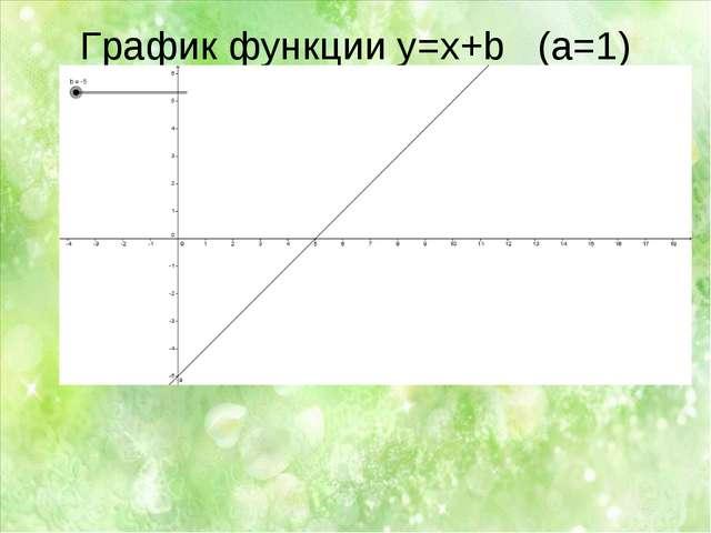 График функции у=x+b (a=1)