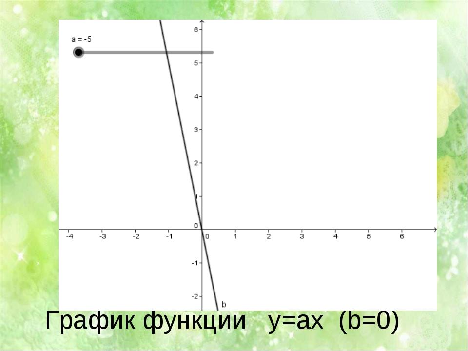 График функции y=ax (b=0)