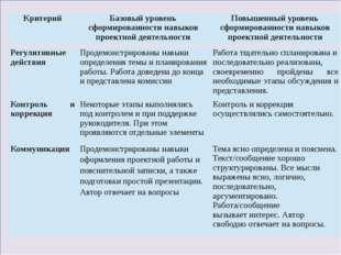 Регулятивные действия Продемонстрированы навыки определения темы и планирова