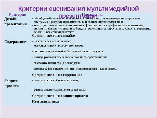 Критерии оценивания мультимедийной презентации Критерии Параметры Дизайн пре...