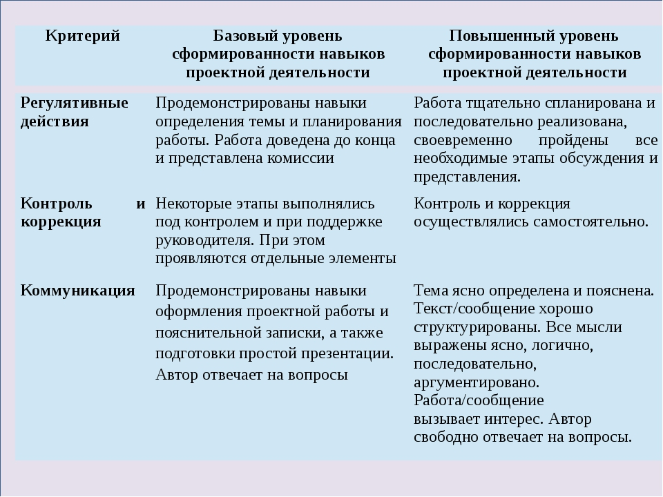 Регулятивные действия Продемонстрированы навыки определения темы и планирова...