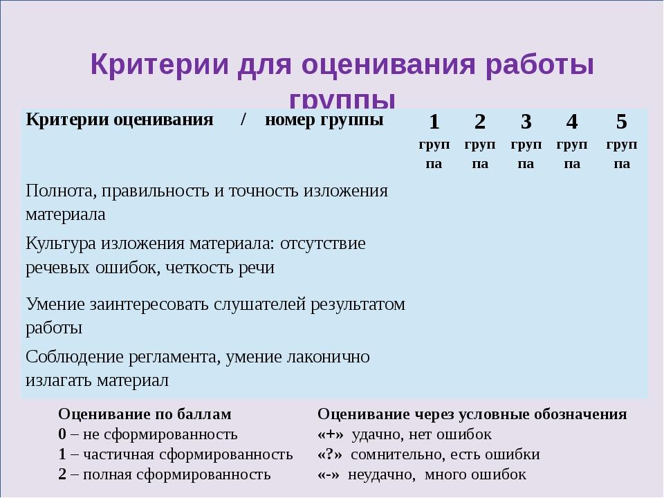 Критерии для оценивания работы группы Оценивание по баллам 0 – не сформирова...