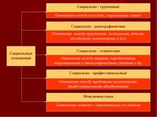 Социально - групповые Отношения между классами, социальными слоями Социально