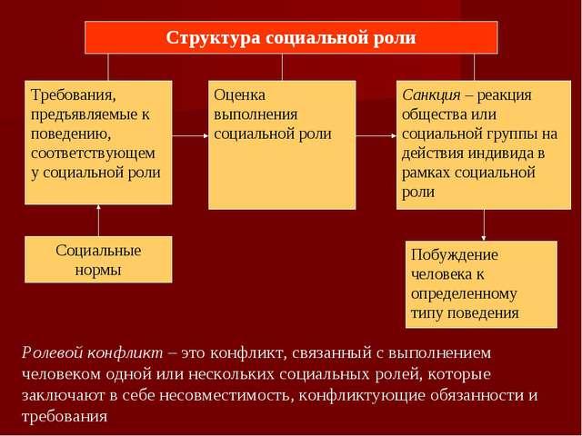 Структура социальной роли Требования, предъявляемые к поведению, соответствую...
