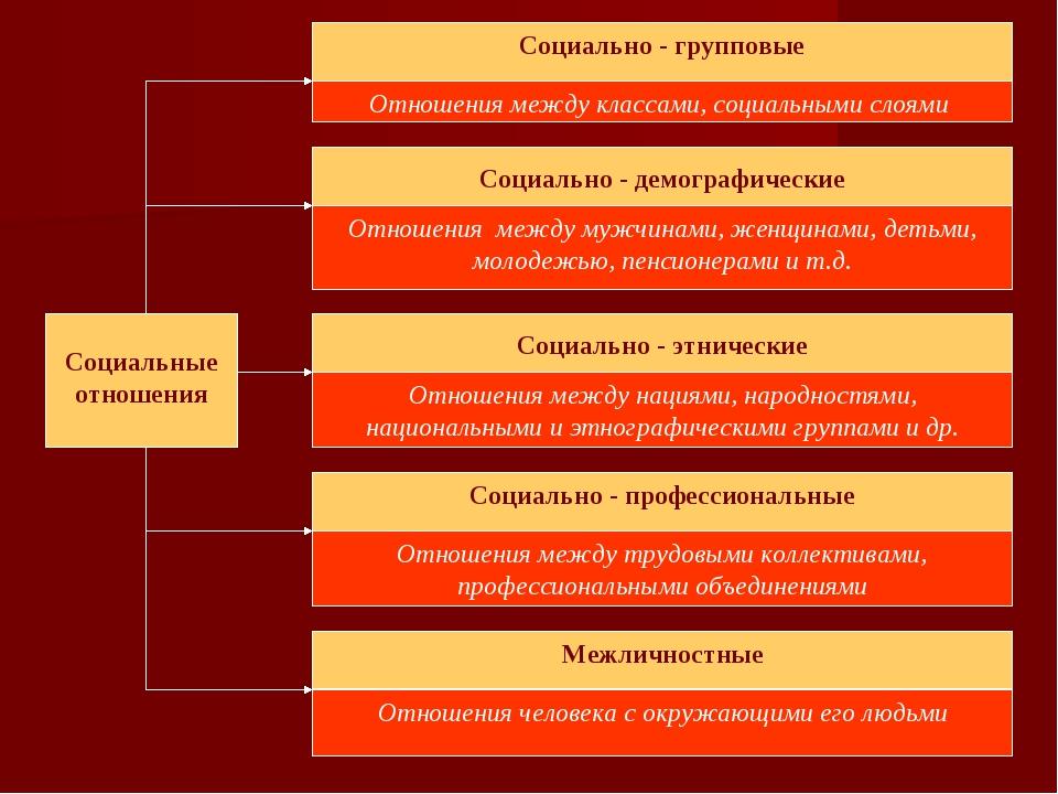 Социально - групповые Отношения между классами, социальными слоями Социально...
